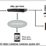 Chuyên lắp đặt camera ở phường Tương Mai