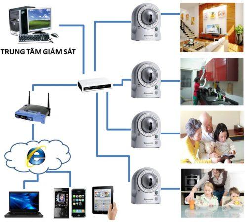 Lắp camera Trần Phú-Lắp đặt số 1 Việt Nam